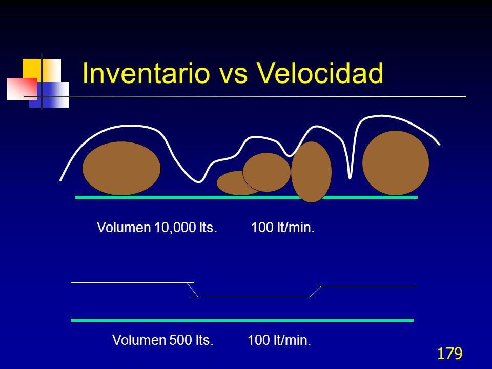 Inventario vs Velocidad