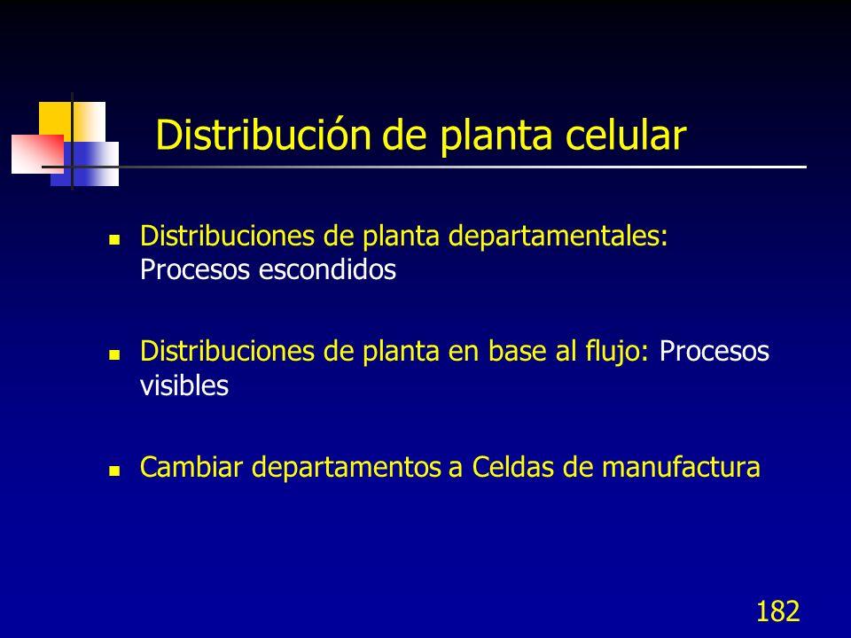 Distribución de planta celular