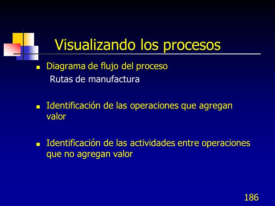 Visualizando los procesos