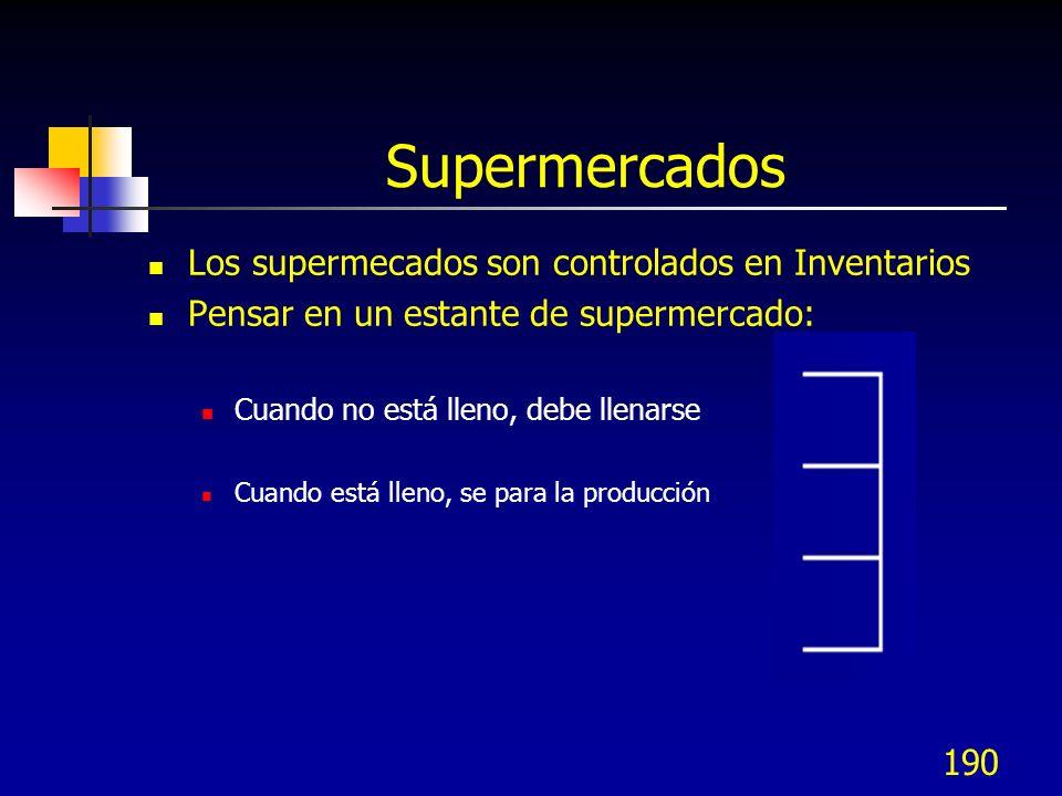 Supermercados Los supermecados son controlados en Inventarios