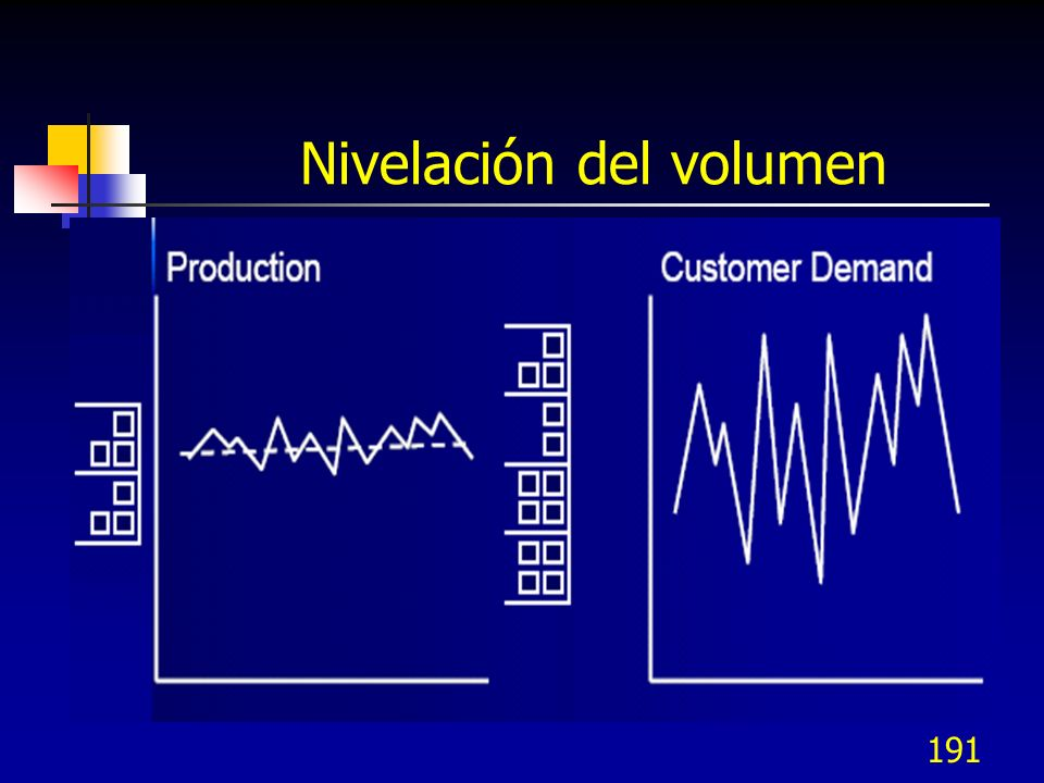 Nivelación del volumen