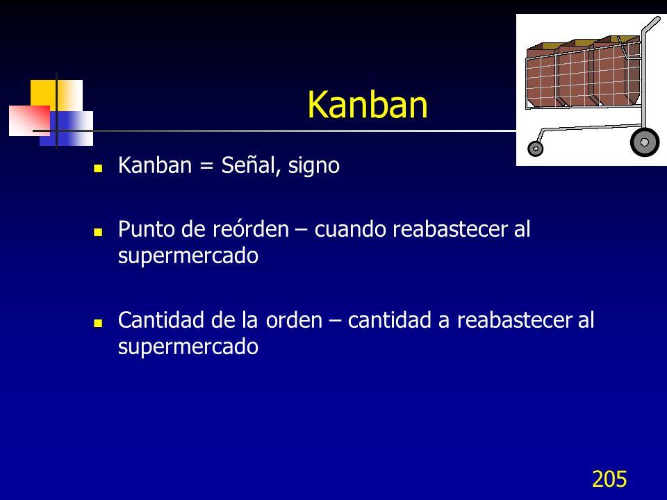 Kanban Kanban = Señal, signo