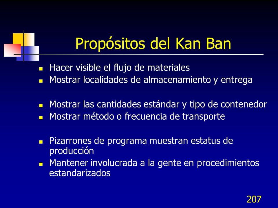 Propósitos del Kan Ban Hacer visible el flujo de materiales