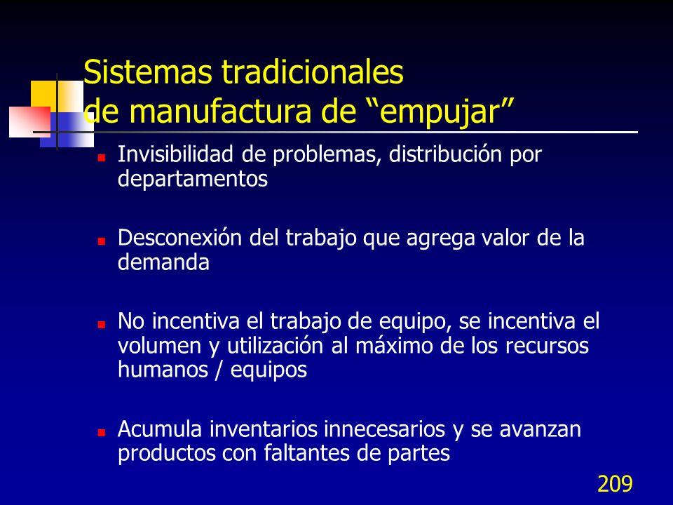 Sistemas tradicionales de manufactura de empujar
