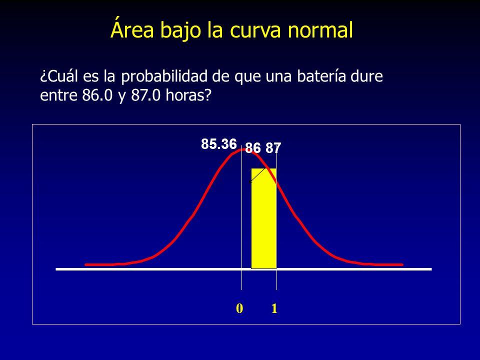 Área bajo la curva normal