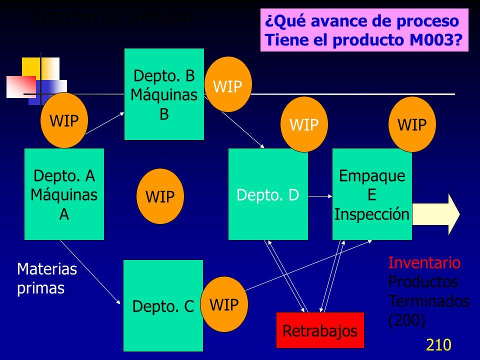 SISTEMA DE EMPUJAR ¿Qué avance de proceso. Tiene el producto M003 Depto. B. Máquinas. B. WIP.