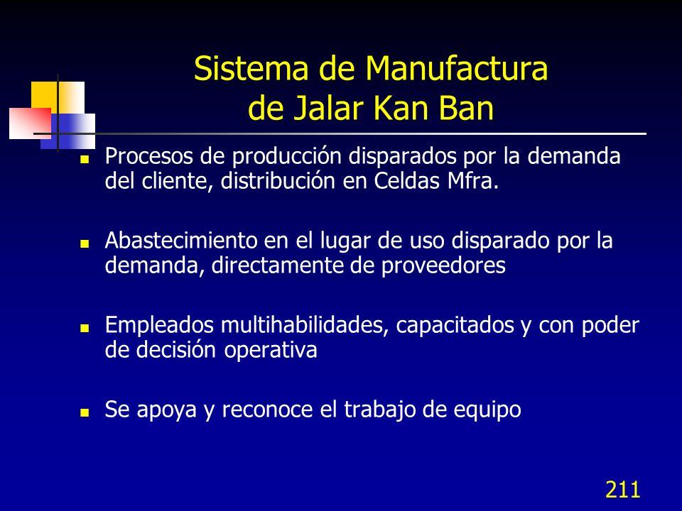 Sistema de Manufactura de Jalar Kan Ban