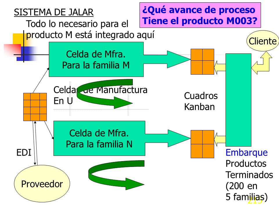 ¿Qué avance de proceso Tiene el producto M003 SISTEMA DE JALAR. Todo lo necesario para el. producto M está integrado aquí.