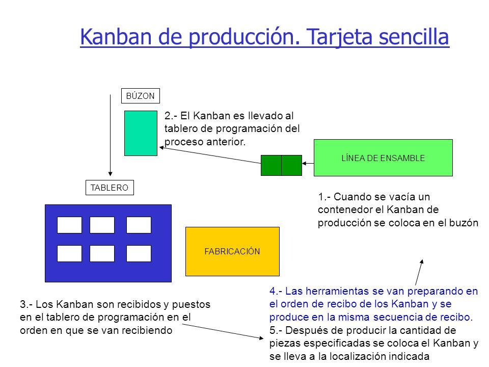Kanban de producción. Tarjeta sencilla