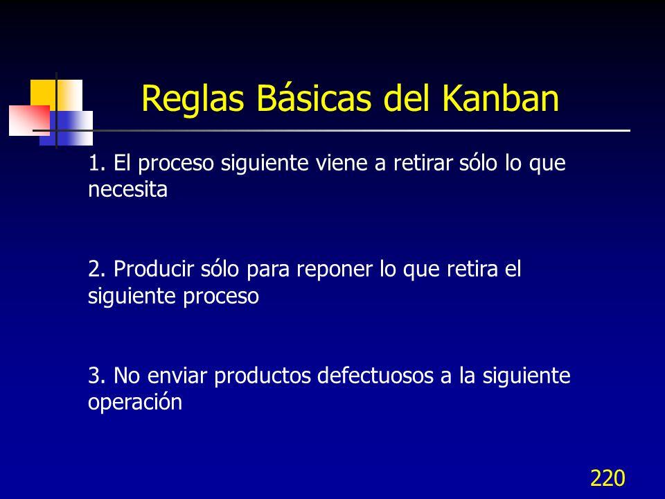 Reglas Básicas del Kanban