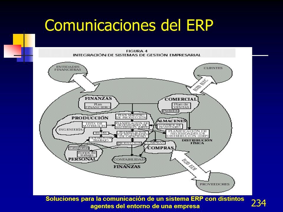 Comunicaciones del ERP