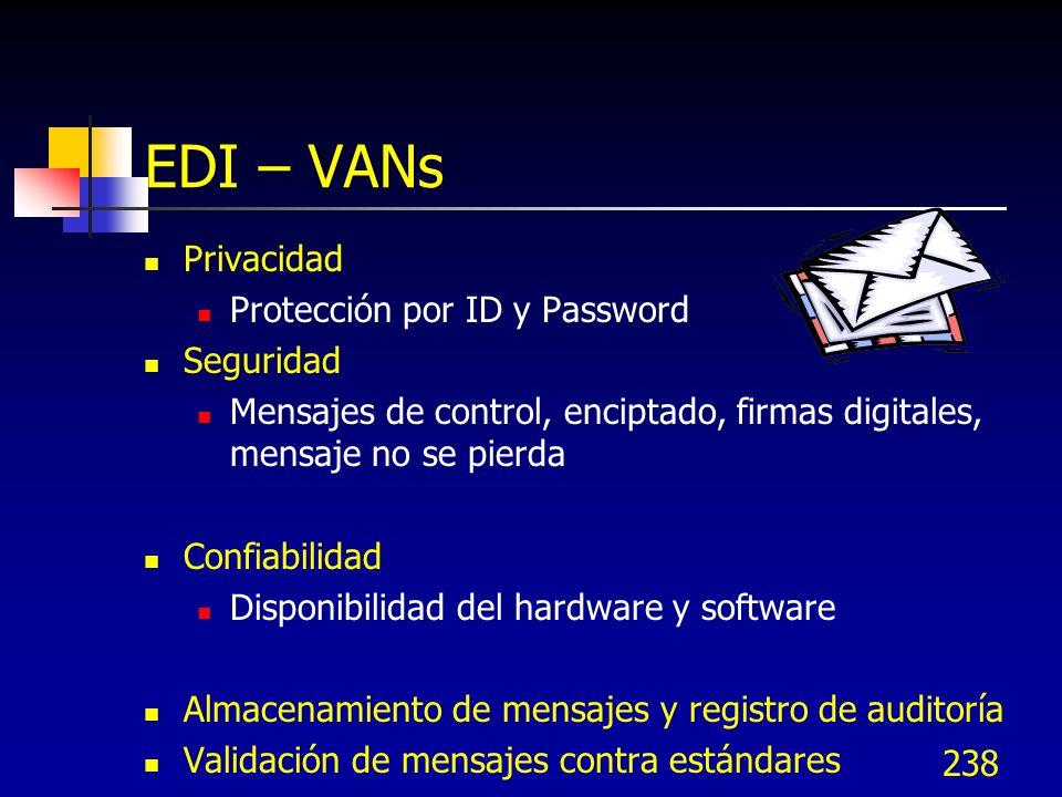 EDI – VANs Privacidad Protección por ID y Password Seguridad