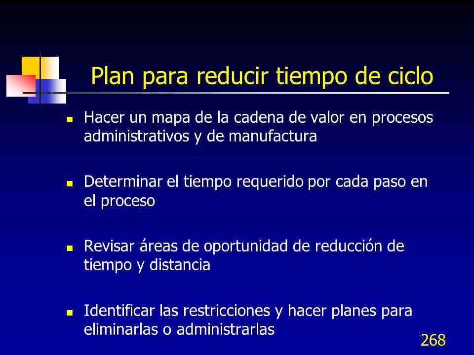 Plan para reducir tiempo de ciclo
