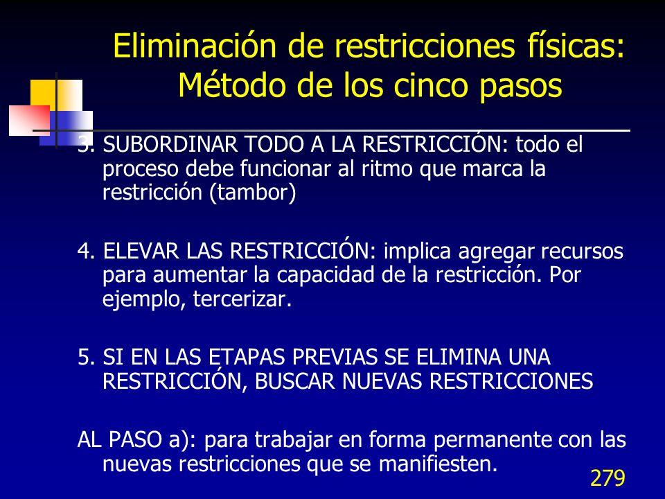 Eliminación de restricciones físicas: Método de los cinco pasos
