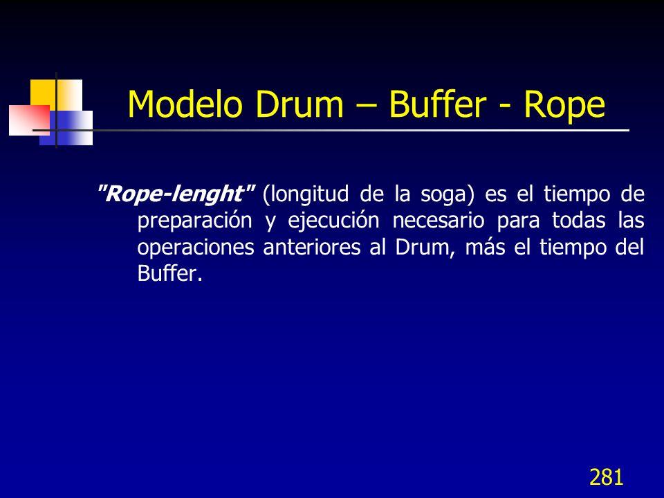 Modelo Drum – Buffer - Rope