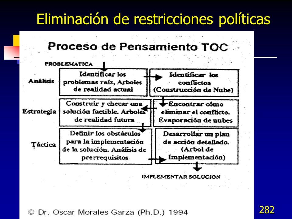 Eliminación de restricciones políticas