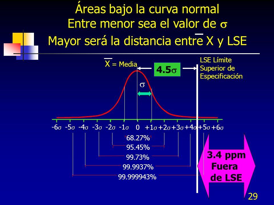 Áreas bajo la curva normal Entre menor sea el valor de 