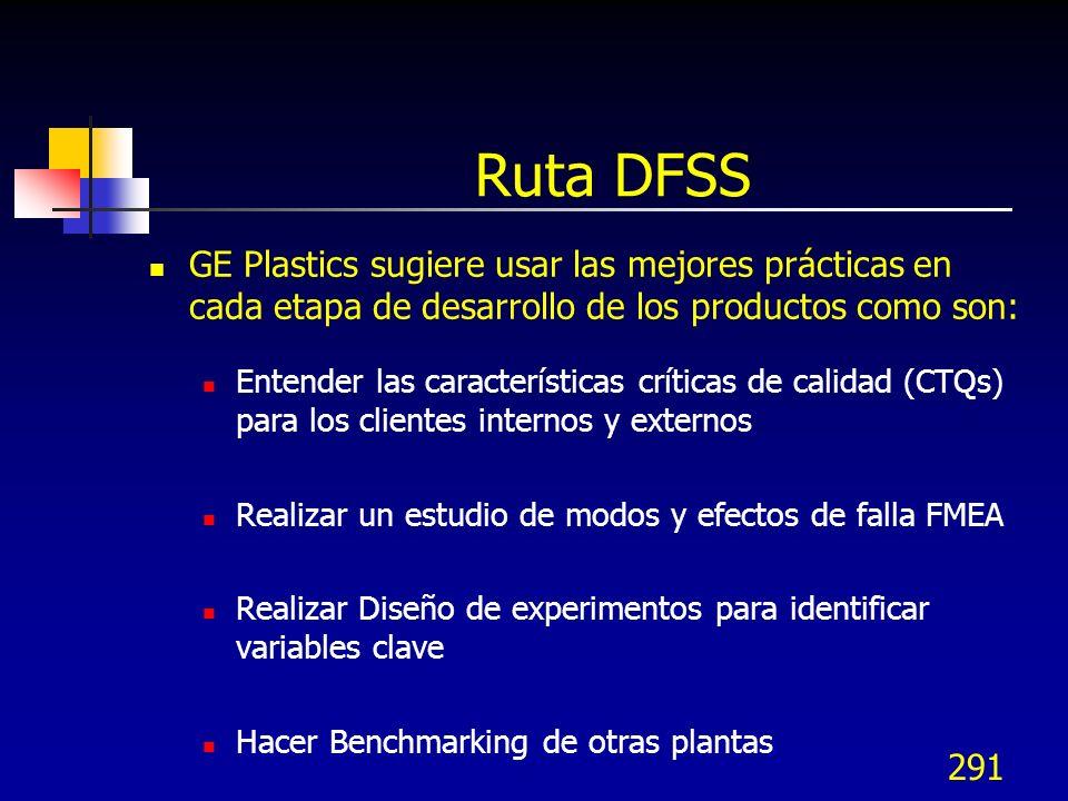 Ruta DFSS GE Plastics sugiere usar las mejores prácticas en cada etapa de desarrollo de los productos como son: