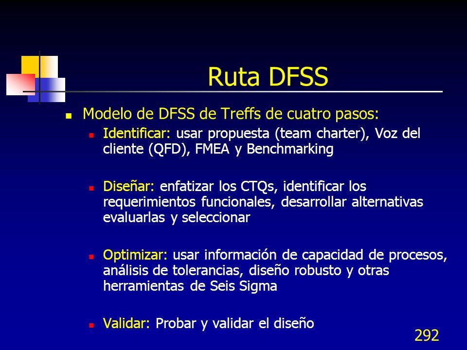 Ruta DFSS Modelo de DFSS de Treffs de cuatro pasos:
