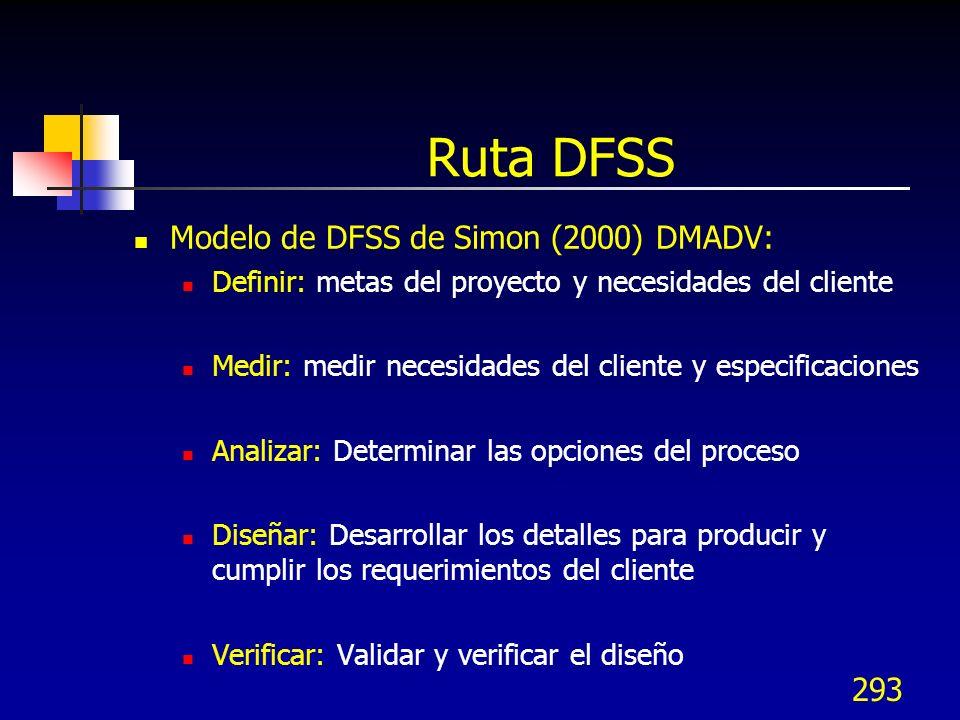 Ruta DFSS Modelo de DFSS de Simon (2000) DMADV: