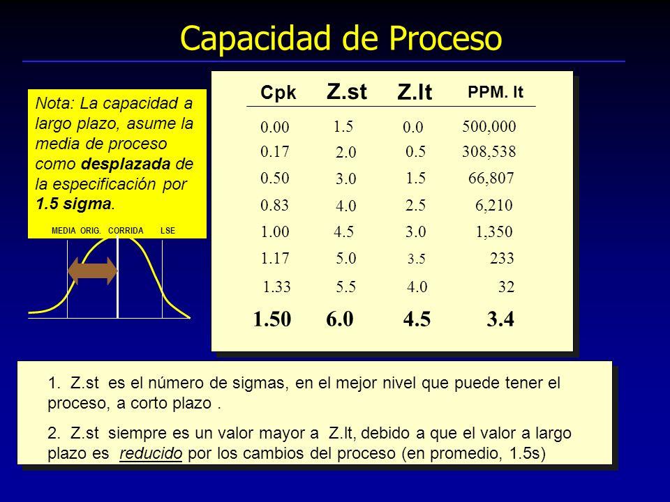 Capacidad de Proceso Z.st Z.lt 1.50 6.0 4.5 3.4 Cpk PPM. lt