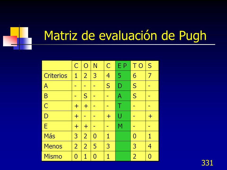 Matriz de evaluación de Pugh