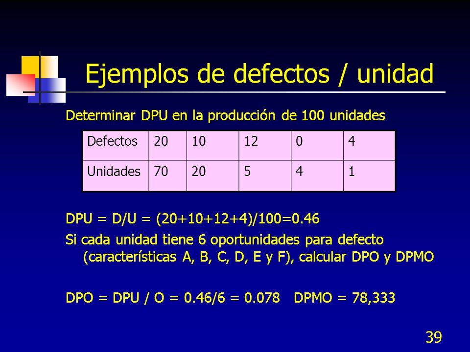 Ejemplos de defectos / unidad