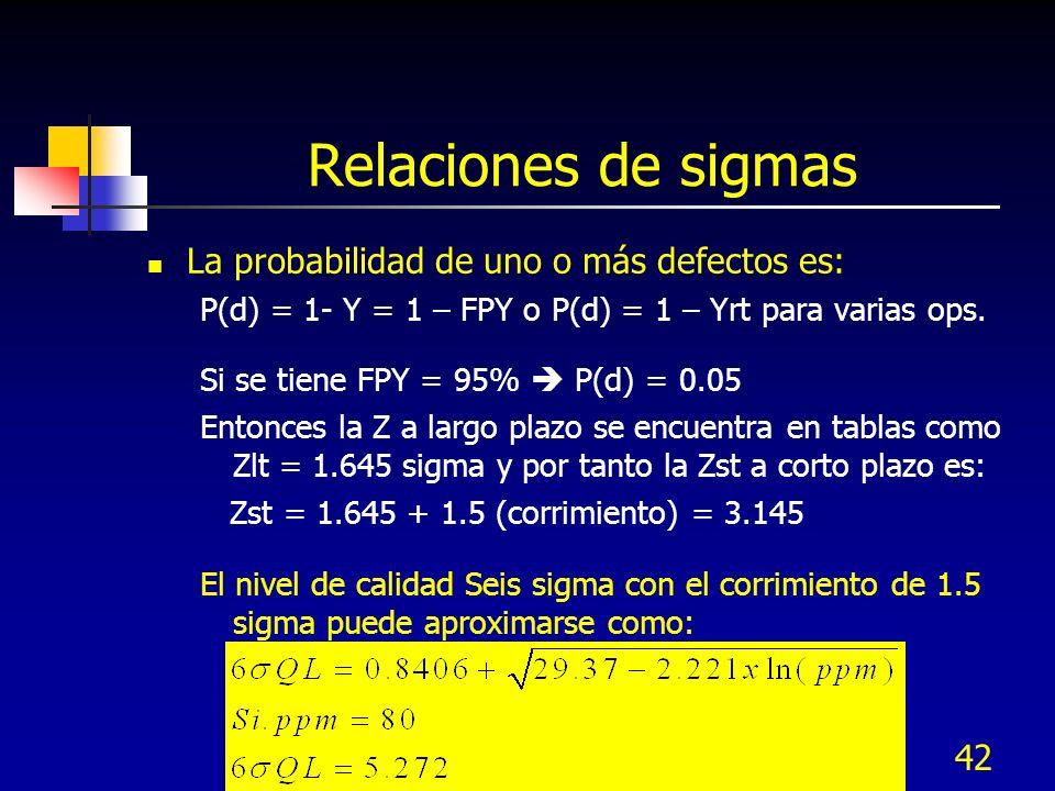 Relaciones de sigmas La probabilidad de uno o más defectos es: