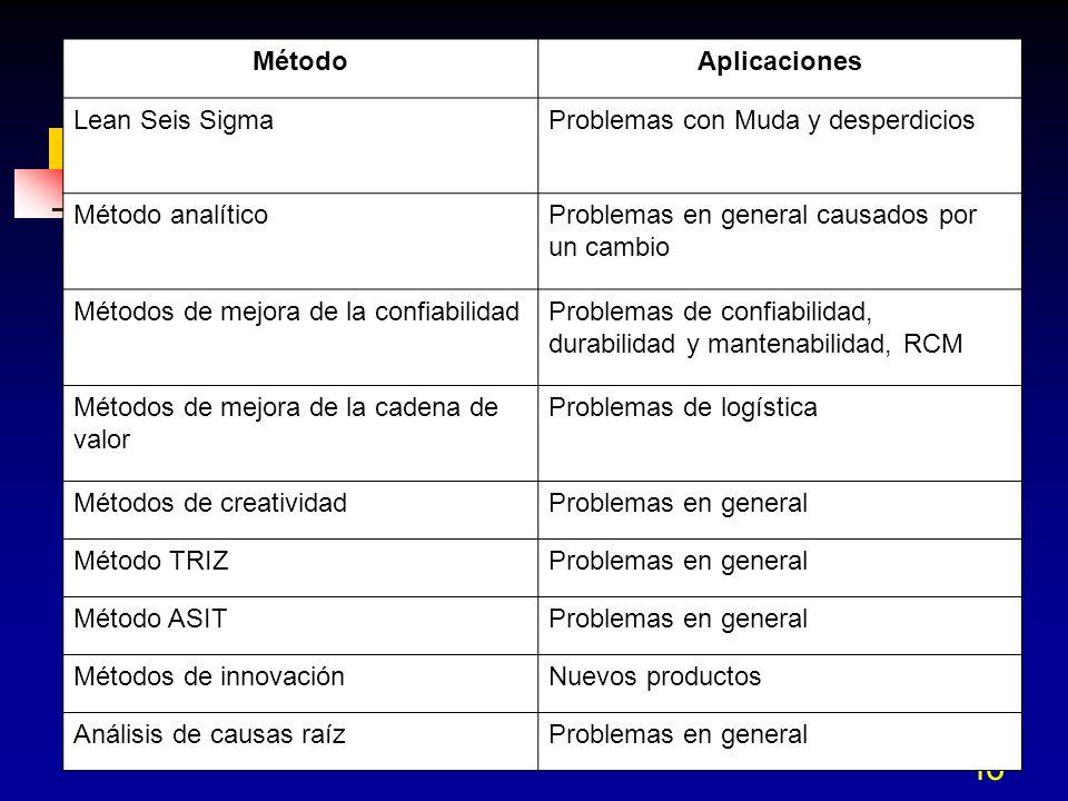 Método Aplicaciones. Lean Seis Sigma. Problemas con Muda y desperdicios. Método analítico. Problemas en general causados por un cambio.