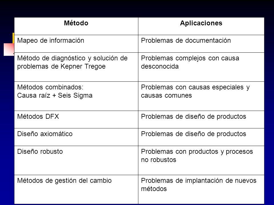 Método Aplicaciones. Mapeo de información. Problemas de documentación. Método de diagnóstico y solución de problemas de Kepner Tregoe.