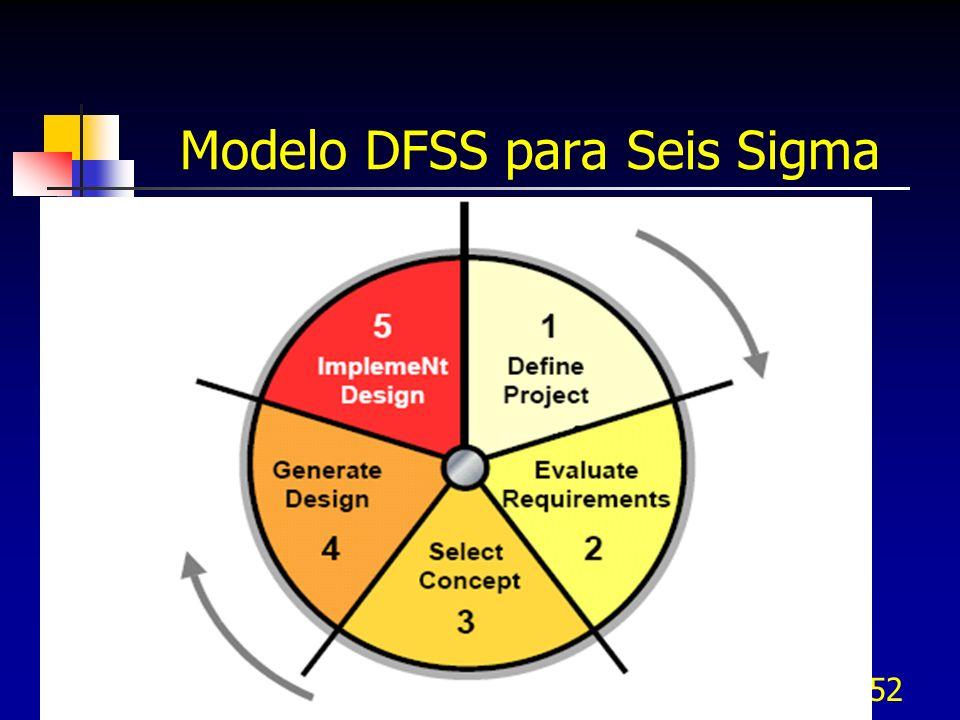 Modelo DFSS para Seis Sigma