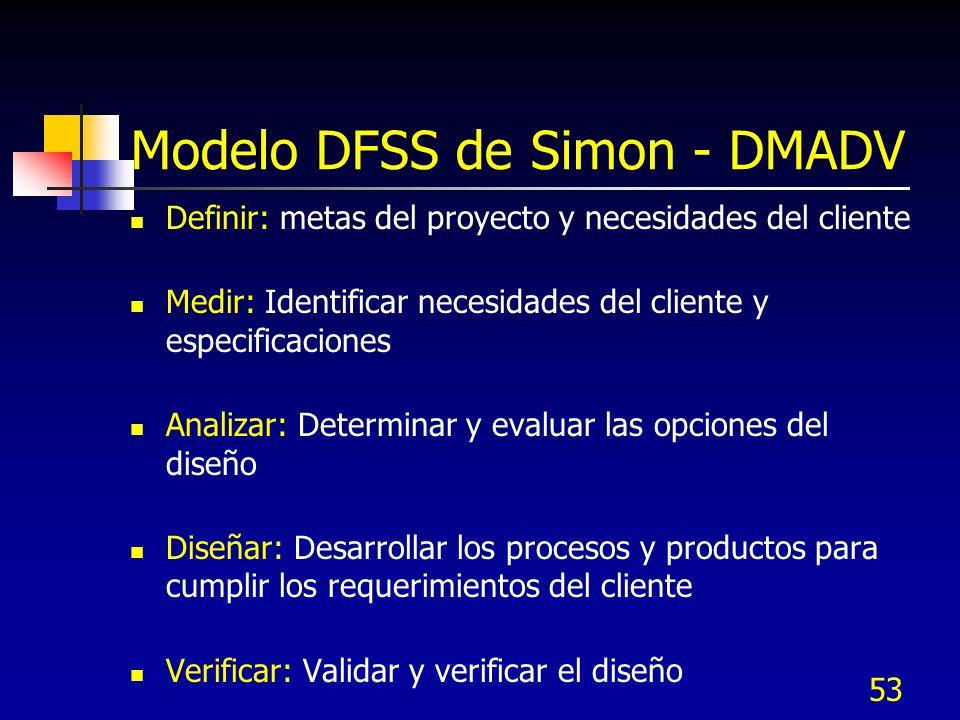 Modelo DFSS de Simon - DMADV