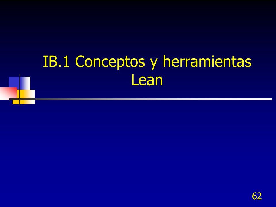 IB.1 Conceptos y herramientas Lean