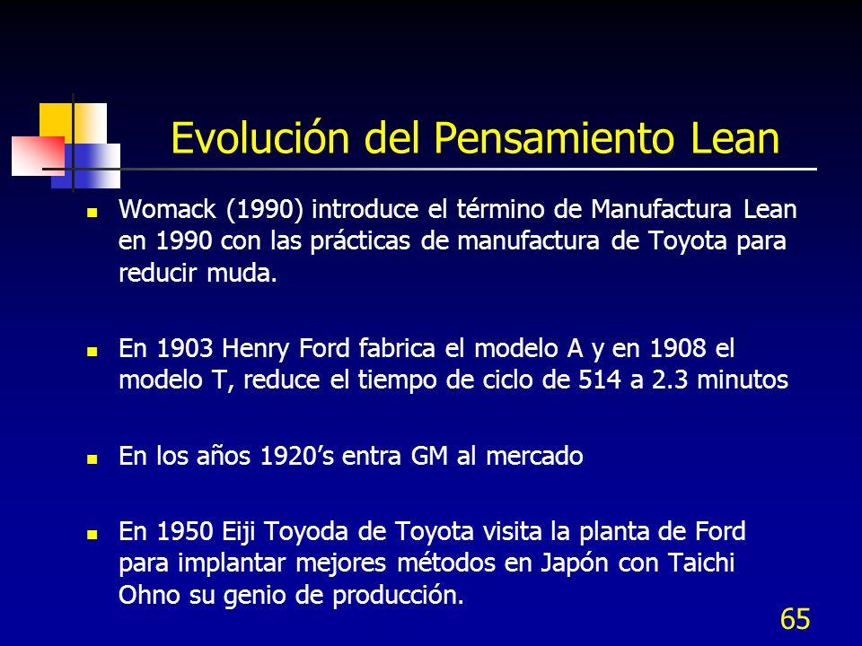 Evolución del Pensamiento Lean