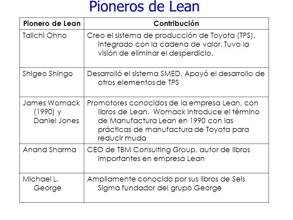Pioneros de Lean Pionero de Lean Contribución Taiichi Ohno