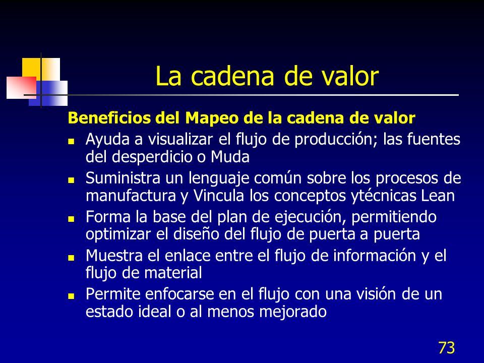 La cadena de valor Beneficios del Mapeo de la cadena de valor