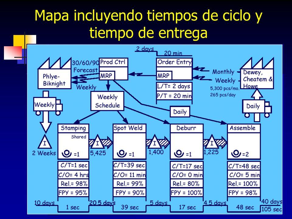 Mapa incluyendo tiempos de ciclo y tiempo de entrega