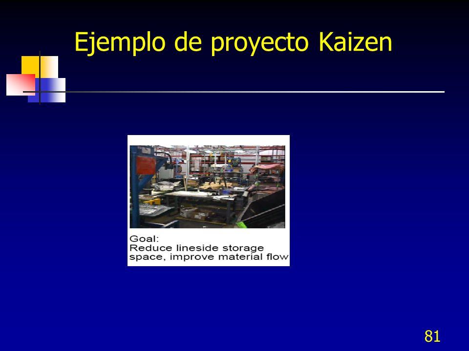 Ejemplo de proyecto Kaizen