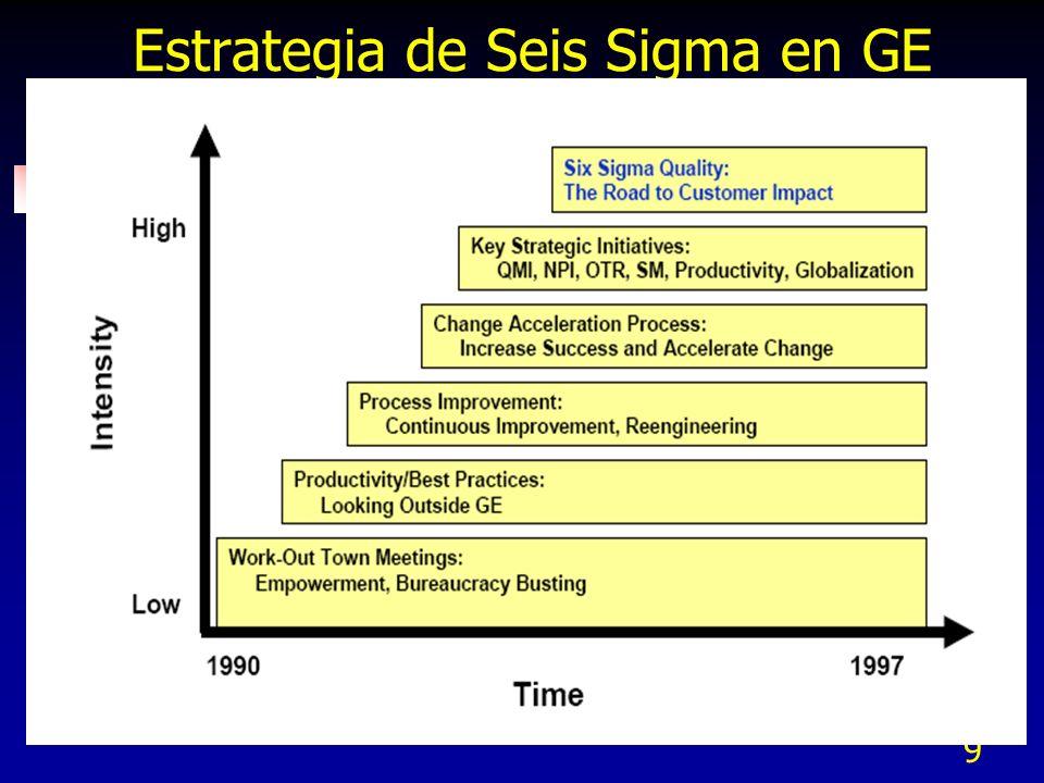 Estrategia de Seis Sigma en GE