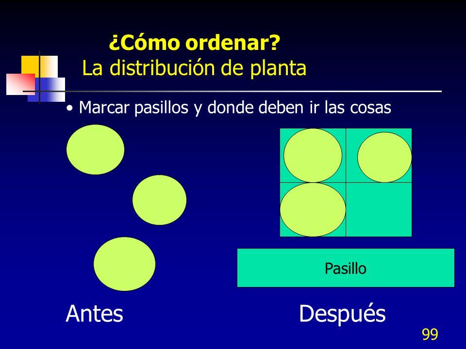 La distribución de planta