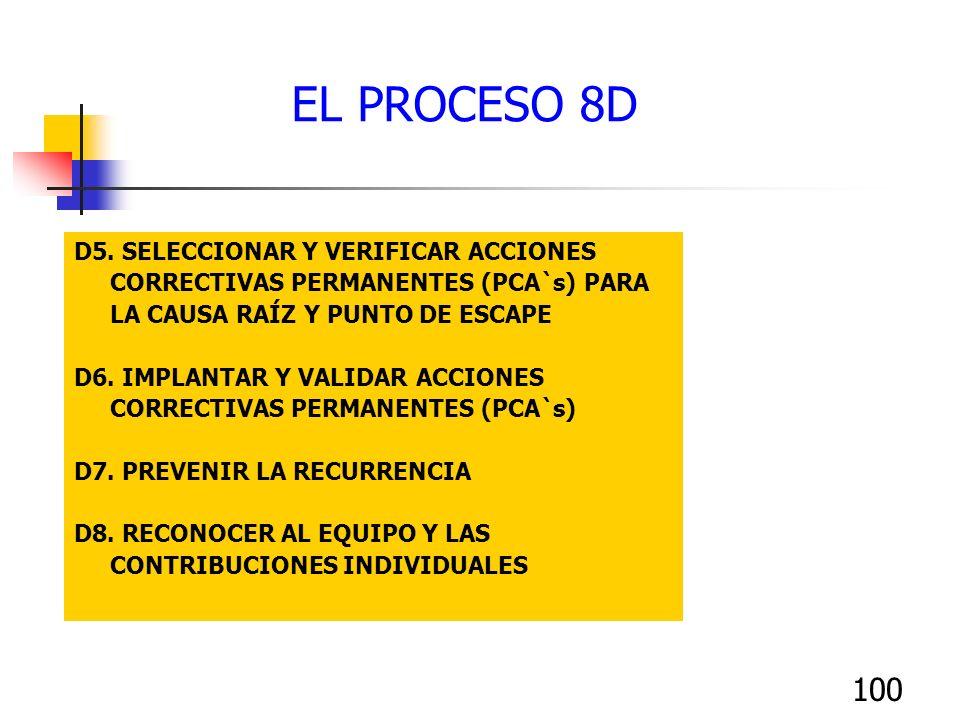 EL PROCESO 8D D5. SELECCIONAR Y VERIFICAR ACCIONES CORRECTIVAS PERMANENTES (PCA`s) PARA LA CAUSA RAÍZ Y PUNTO DE ESCAPE.