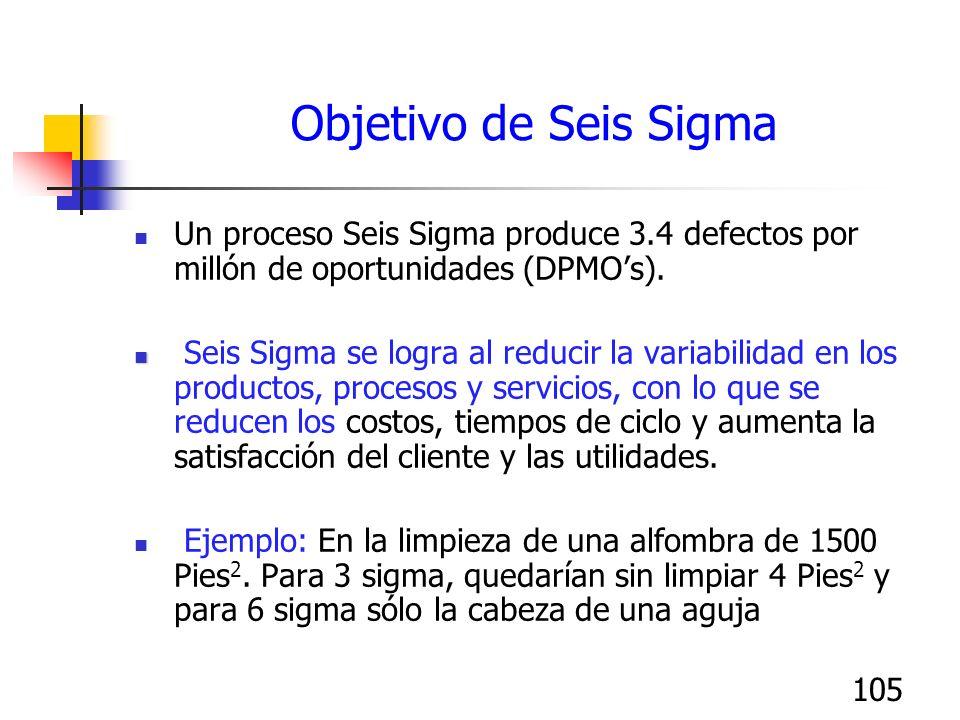 Objetivo de Seis Sigma Un proceso Seis Sigma produce 3.4 defectos por millón de oportunidades (DPMO's).