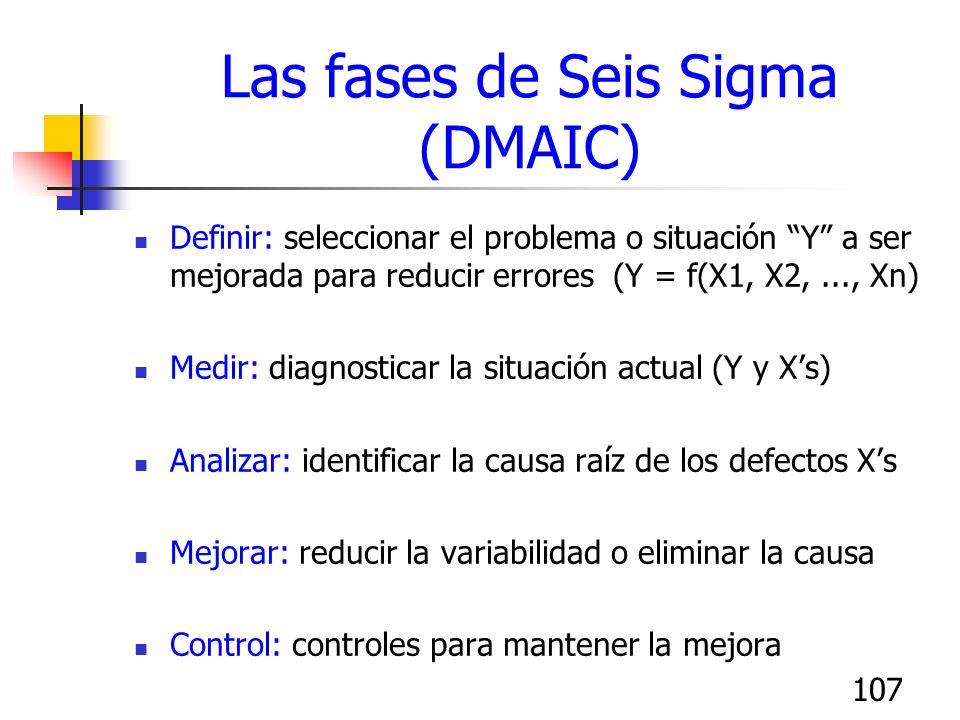 Las fases de Seis Sigma (DMAIC)