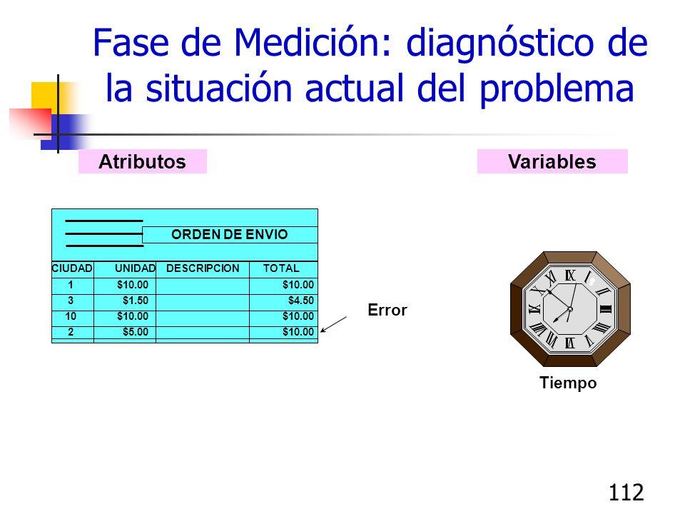 Fase de Medición: diagnóstico de la situación actual del problema