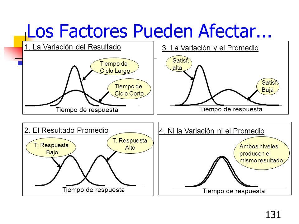Los Factores Pueden Afectar...