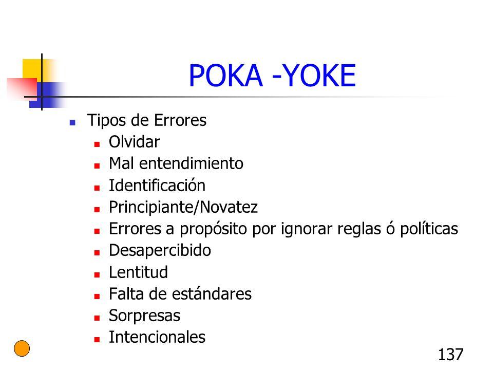 POKA -YOKE Tipos de Errores Olvidar Mal entendimiento Identificación