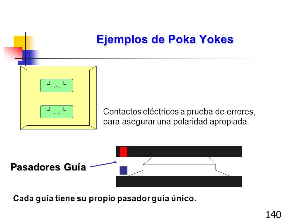 Ejemplos de Poka Yokes Pasadores Guía