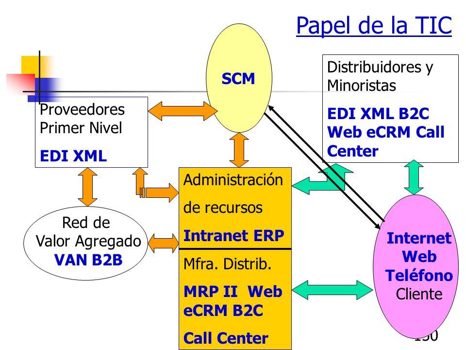 Papel de la TIC SCM Distribuidores y Minoristas