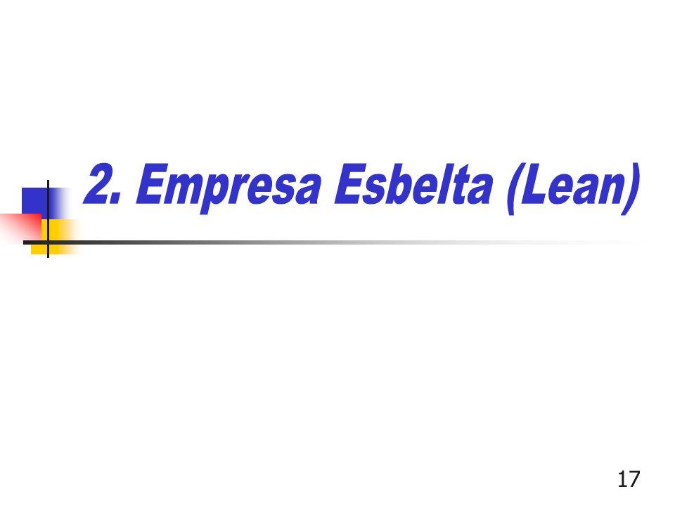 2. Empresa Esbelta (Lean)