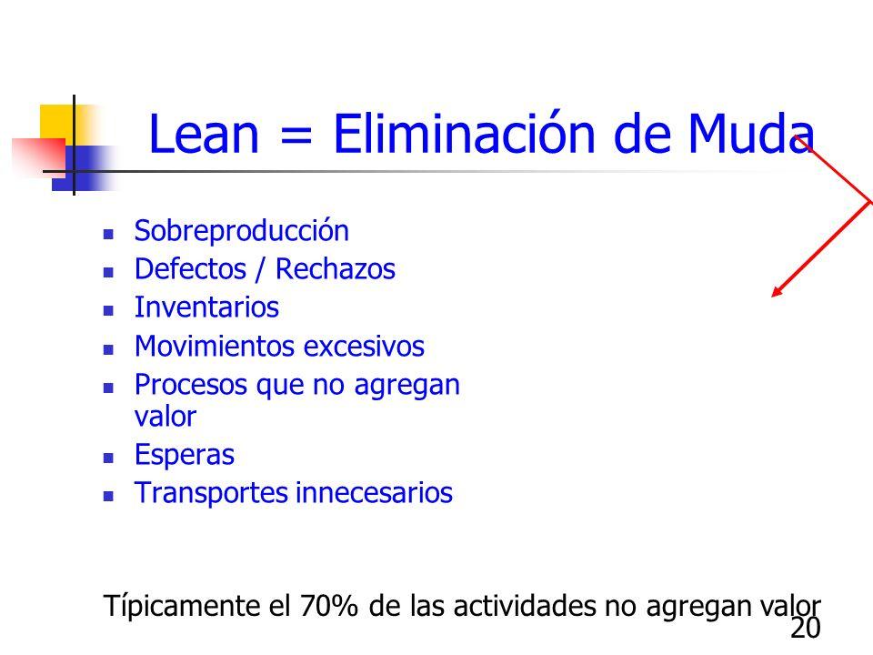 Lean = Eliminación de Muda